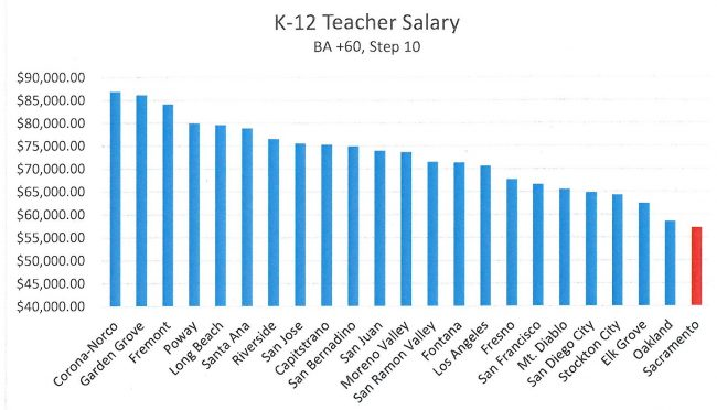 k-12-salary-comparison