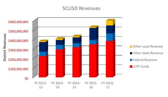 chart-re-district-revenue-page-001